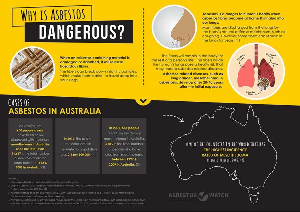 asbestos is dangerous
